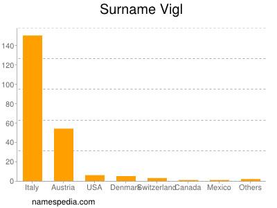 Surname Vigl