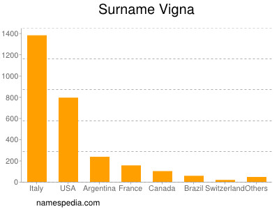 Surname Vigna