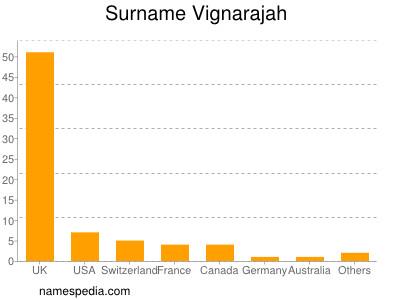 Surname Vignarajah