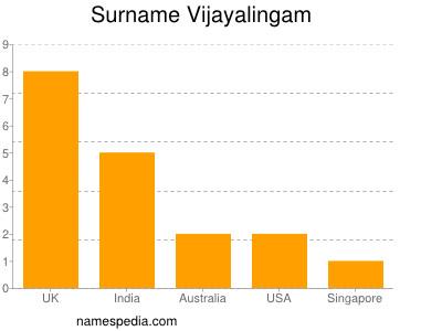 Surname Vijayalingam