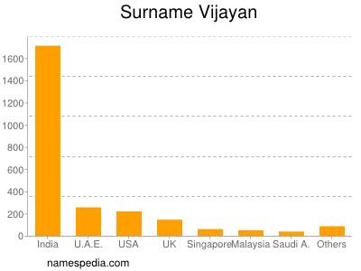 Surname Vijayan