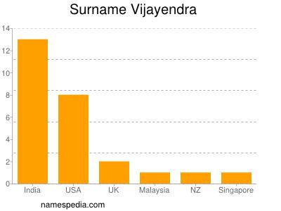 Surname Vijayendra