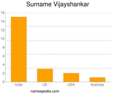 nom Vijayshankar