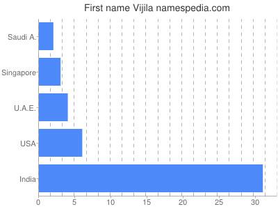 Given name Vijila