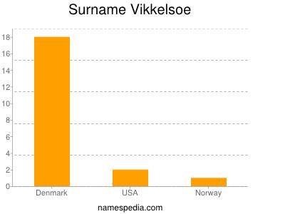 Surname Vikkelsoe