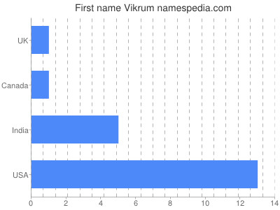 Given name Vikrum