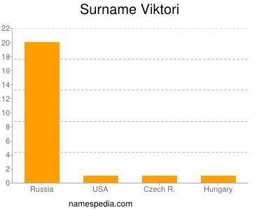 Familiennamen Viktori