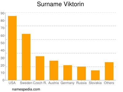 Surname Viktorin