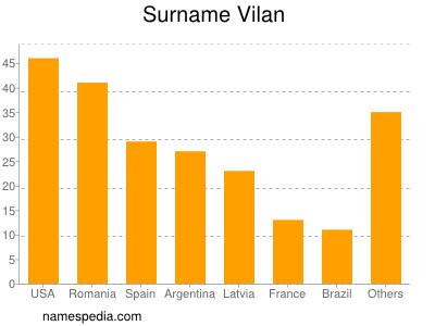 Surname Vilan