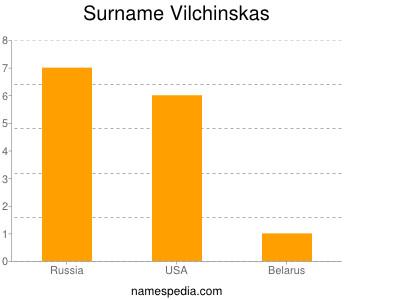 Familiennamen Vilchinskas