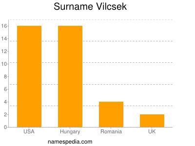 Surname Vilcsek