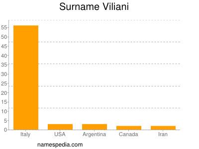 Surname Viliani