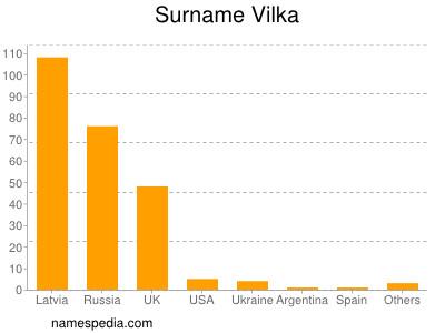 Surname Vilka