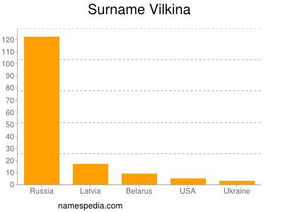 Surname Vilkina