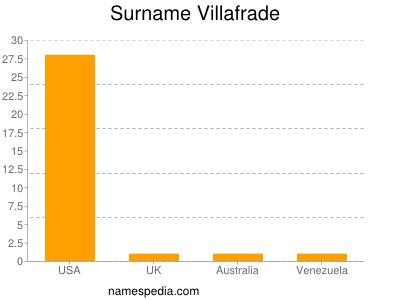 Surname Villafrade