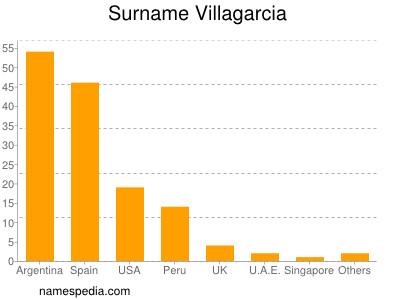 Surname Villagarcia