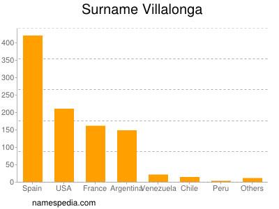 Surname Villalonga