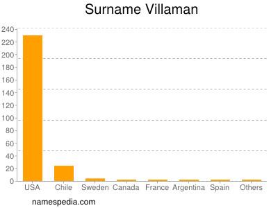 Surname Villaman