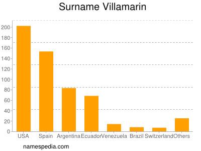 Surname Villamarin