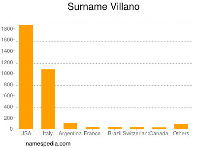 Surname Villano