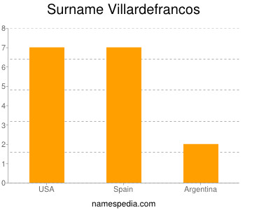 Surname Villardefrancos
