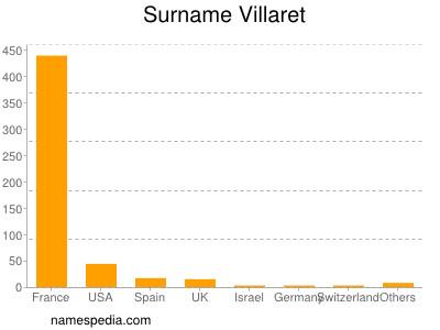 Familiennamen Villaret