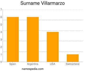 Surname Villarmarzo