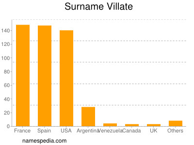 Surname Villate