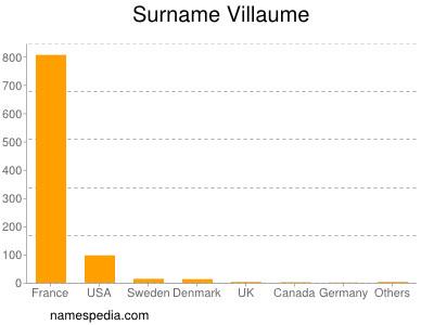 Surname Villaume