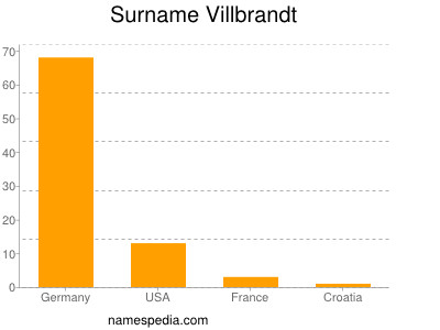 Surname Villbrandt