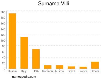 Surname Villi