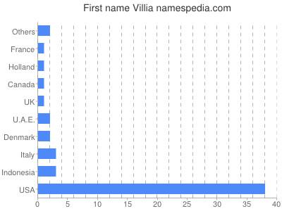 Given name Villia