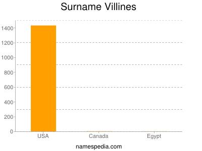 Surname Villines