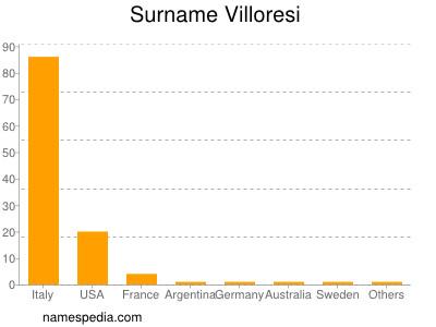Surname Villoresi