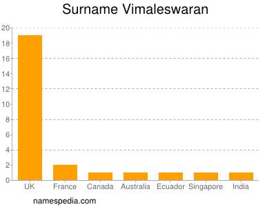 Surname Vimaleswaran