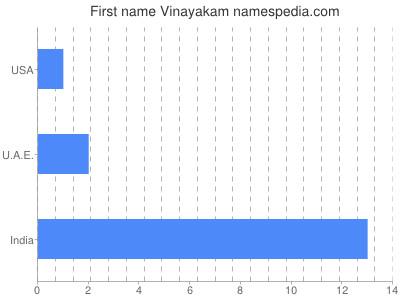 Given name Vinayakam