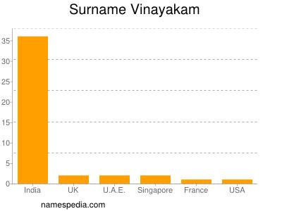 Surname Vinayakam