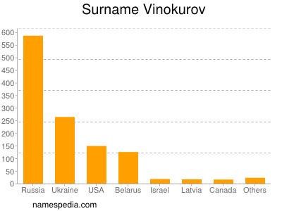 Surname Vinokurov