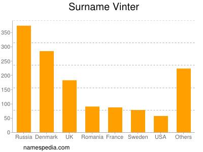 Surname Vinter
