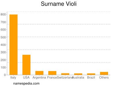 Surname Violi