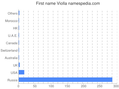 Given name Violla