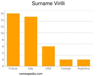 Surname Virilli