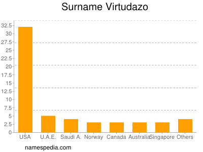 Surname Virtudazo
