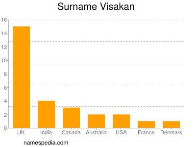Surname Visakan