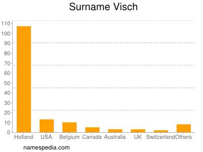 Surname Visch