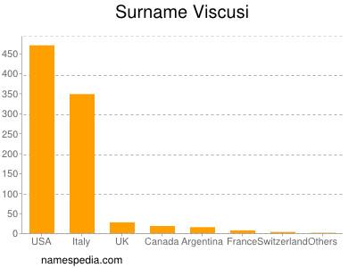Surname Viscusi