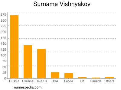 Surname Vishnyakov