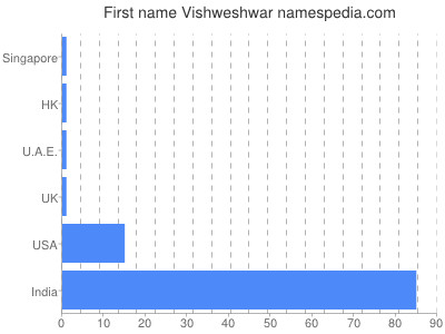 Given name Vishweshwar