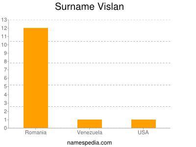 Surname Vislan