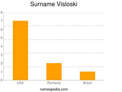 Surname Visloski